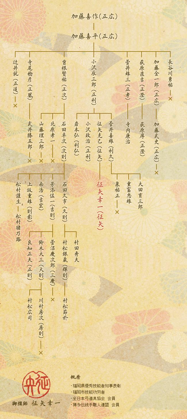 御弽師系図